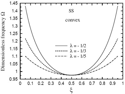 Fundamental frequency Ω through the length of a doubly convex SS sandwich beam of fully metallic faces and a ceramic core  (k→∞,h1/h0=3,L/h0=10)