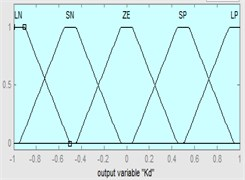 Input and output intervals for fuzzification