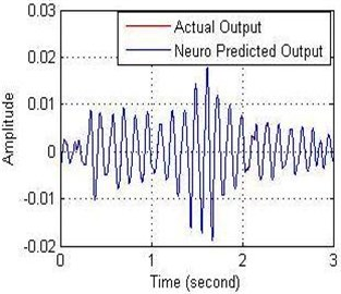 a) Relationship between the amplitude and b) error with time of NN-NARX model