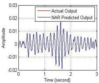 a) Relationship between the amplitude and b) error with time of NN-NAR model