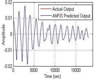 a) Relationship between the amplitude and b) error with time of ANFIS model