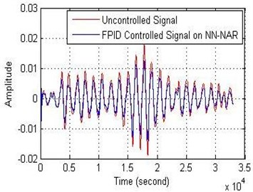 FPID controller performance on NN-NAR for: a) the amplitude and b) the error