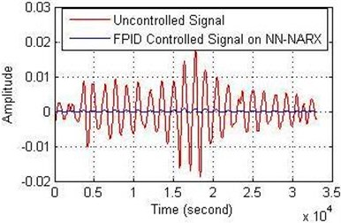 FPID controller performance on NN-NARX for: a) the amplitude and b) the error