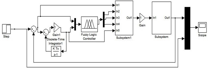 Input and output connection for Fuzzy controller