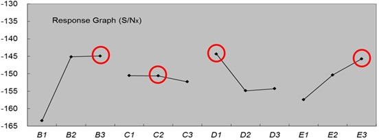 The factor effects response plot of S/Nx