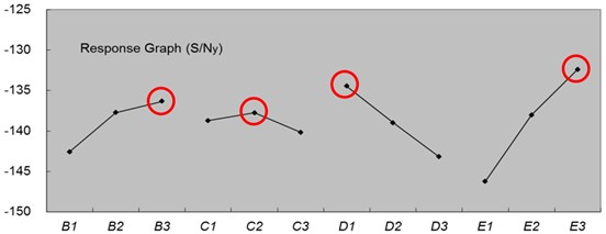 The factor effects response plot of S/Ny