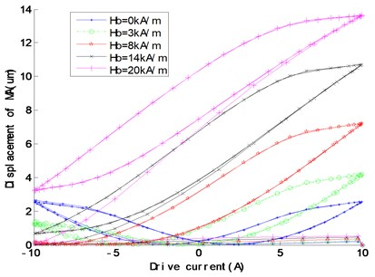 Displacement changes  with the bias magnetic field