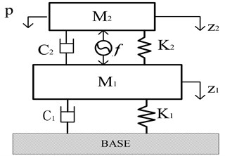 The active vibration isolation system model based on the magnetostrictive actuator