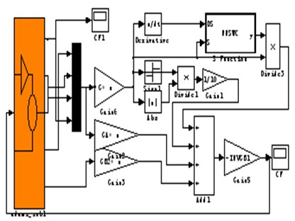 The co-simulation model of Adams and MATLAB/Simulink
