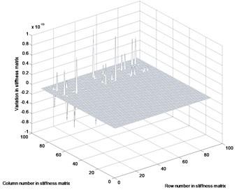 Variation in parameter matrices: a) stiffness variation, b) mass variation