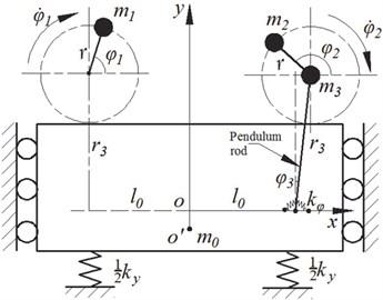 Dynamics model of the vibrating system