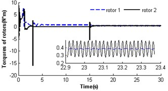 Self-synchronization for η21=1 and rr=0.3 (m2=3, r3=0.15)