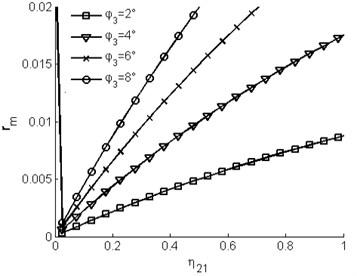 Region of self-synchronization of the vibrating system