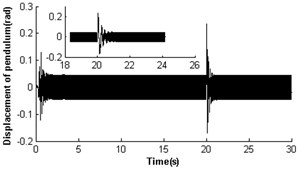 Self-synchronization for η21=1 and rr=0.3 with a disturbance