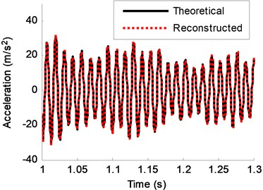 Theoretical response and reconstructed response of DOF-2 (no noise)