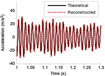 Theoretical response and reconstructed response of DOF-2 (2% noise)