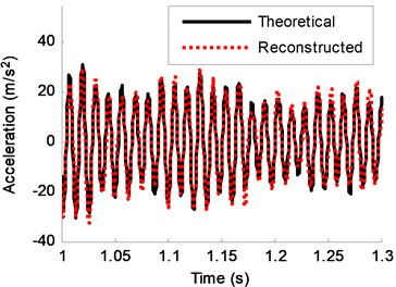 Theoretical response and reconstructed response of DOF-2 (5% noise)