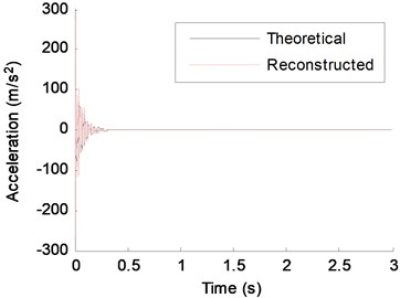 Theoretical response and reconstructed response of DOF-5