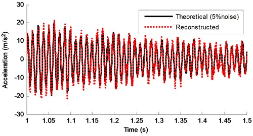 Theoretical response and reconstructed response of DOF-5 from 1-1.5s (5% noise)