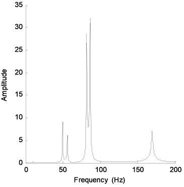 Fourier spectra of acceleration response of DOF-1 for Case 5