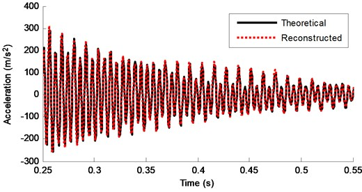 Theoretical response and reconstructed response of DOF-3 for Case 5