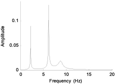 Fourier spectra of displacement response  of DOF-1
