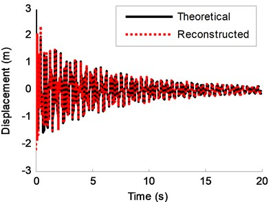 Theoretical response and reconstructed response (using the REMD method) of DOF-3