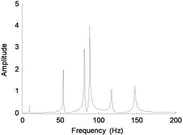 Fourier spectra of acceleration response  of DOF-4