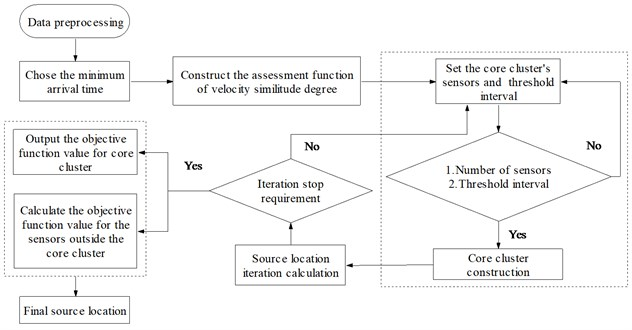 Flow chart of dynamic cluster and source location