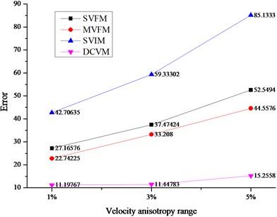 Average location errors among different velocity models
