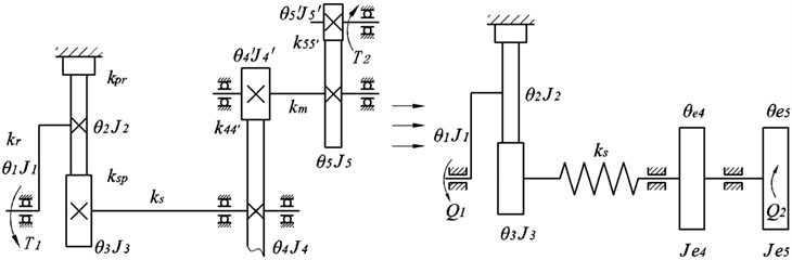 The dynamic model of drive train with flexible shaft
