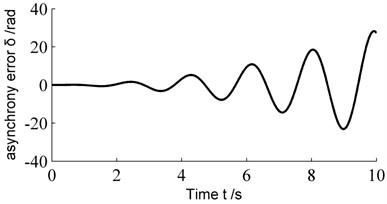 Dynamic error curve of system