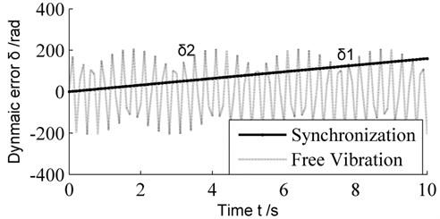 Simulation of dynamic error