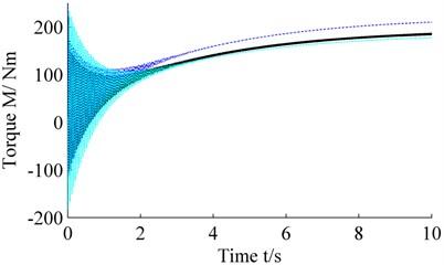 Effect on the dynamical torque of sun-gear shaft