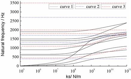 The relationship between frequencies and stiffness ks