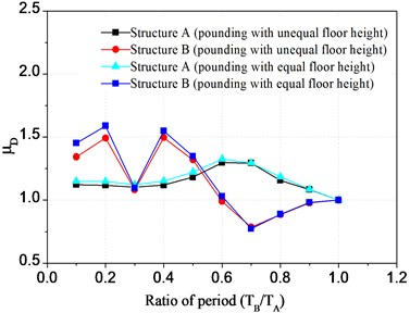 Displacement ratio of top floor varying  with ratio of period