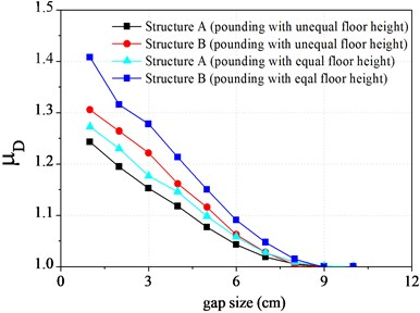 Displacement ratio of top floor varying  with the gap size