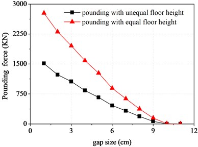 Pounding force of top floor varying  with the gap size