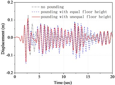 Time history of top floor displacement  of structure A