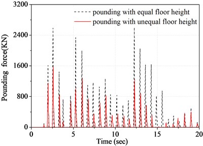 Time history of forth floor pounding force  of structure A