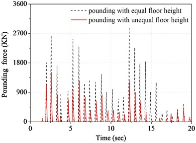 Time history of top floor pounding force  of structure B