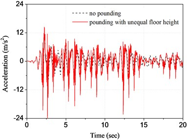 Time history of top floor acceleration  of substructure A