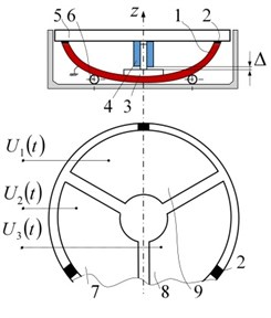 Miniature rotary table with piezoelectric hemisphere transducer, oscillating in traveling wave mode: a) Schematic (1 – hemisphere transducer, 2 – three contacting points, made from high friction material,  3 – ferromagnetic axis, 4 – permanent magnet – sliding bearing, 5 – rotating table with rotary position encoder, 6 – elastic support, 7, 8, 9 – electrodes); b) General view; c) Disassembled view