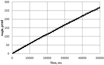 Resolution of rotary table (Fig.6) with low height/diameter rate: a) At frequency 32.1kHz, amplitude 80V (burst of 5 cycles with period of 1sec) and b) Trajectory of contacting point