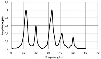 Frequency response in vertical a) and lateral b) directions