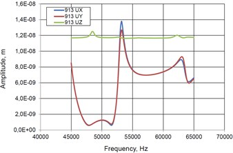 Characteristics of piezoelectric hemisphere transducer in case when all 3 electrodes are activated in traveling wave mode: a) Amplitude – frequency function of point No.1 (Fig. 3); b) Amplitude – frequency characteristics of point No.2; c) Elliptical trajectories of contacting points No.1 and No.2