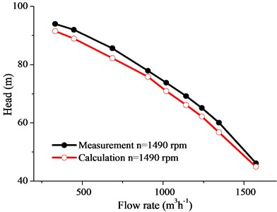 Head curve of test pump
