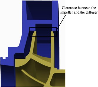 Clearance between the impeller and the diffuser