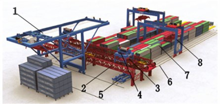 Virtual reality simulation for automated container terminal (ACT) experimentation.  1. Container crane, 2. Truss bridge, 3. Container transport vehicle, 4. Container lifting vehicle,  5. Ground rotary container vehicle, 6. Ground track, 7. Yard, 8. Track crane