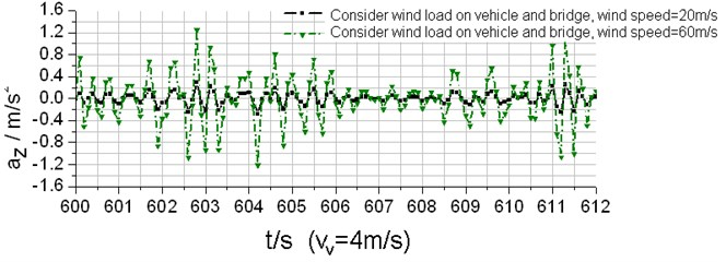 Lateral acceleration response time-history curves of the vehicle (vV= 4 m/s)